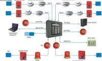 Adreslenebilir yangın alarm sistemleri