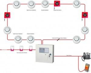 konvansiyonel yangın söndürme sistemleri